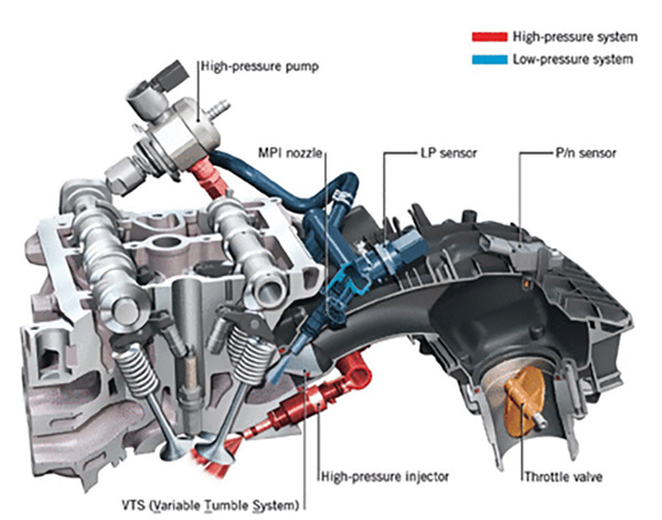 Dual Port and Direct-Injection Technology: What You Need to Know