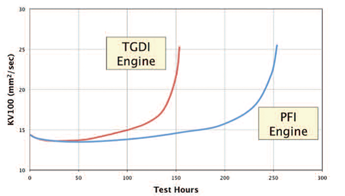 Unintended Consequences Drive GDI Engines to Your Shops Part